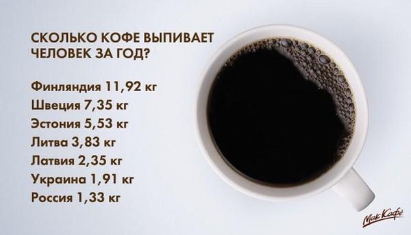 Какие Диеты Есть С Кофе. Кофе при диете: разрешенные рецепты для похудения